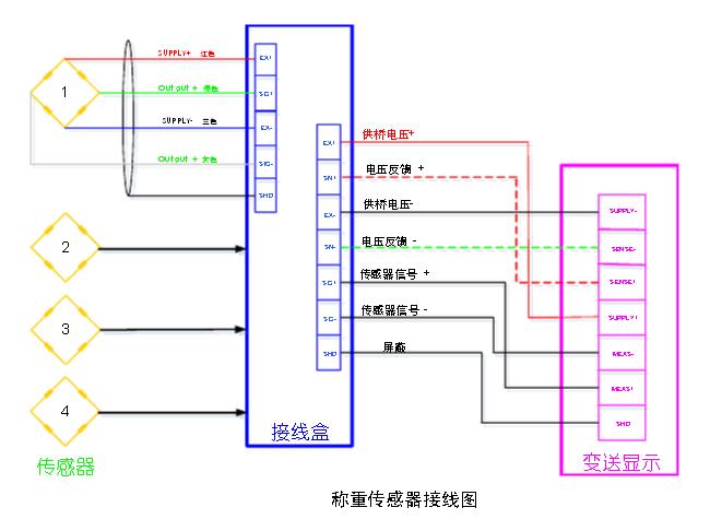 三,电气系统回路调试